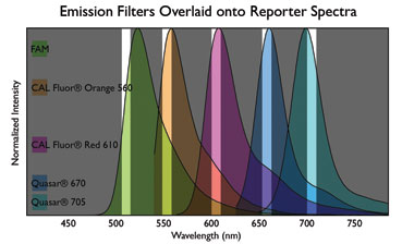 Emission Filters Overlaid onto Reporter Spectra